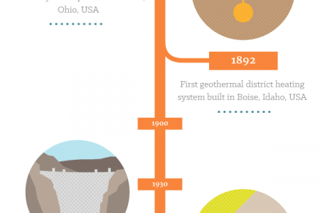 The Evolution of Energy Sources: A Visual Timeline Infographic