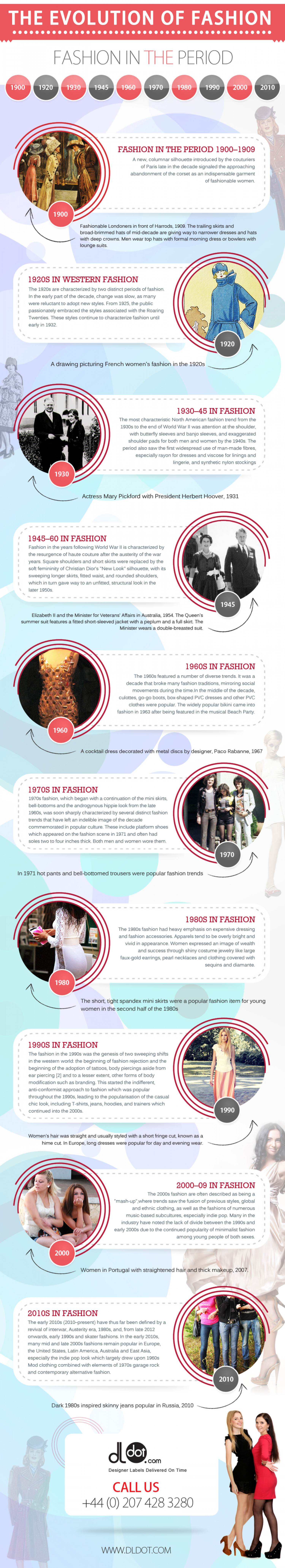 The Evolution of Fashion Trends Infographic