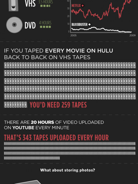 The Evolution of File Storage Infographic