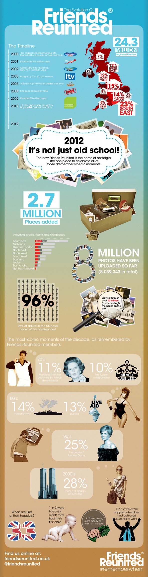 The evolution of Friends Reunited infographic Infographic