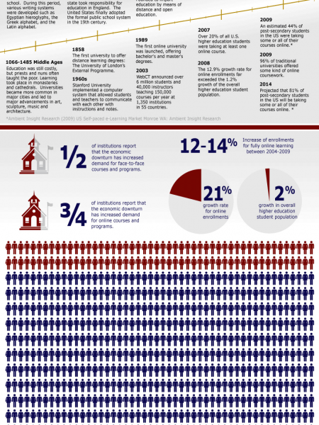 The Evolution of Higher Education  Infographic