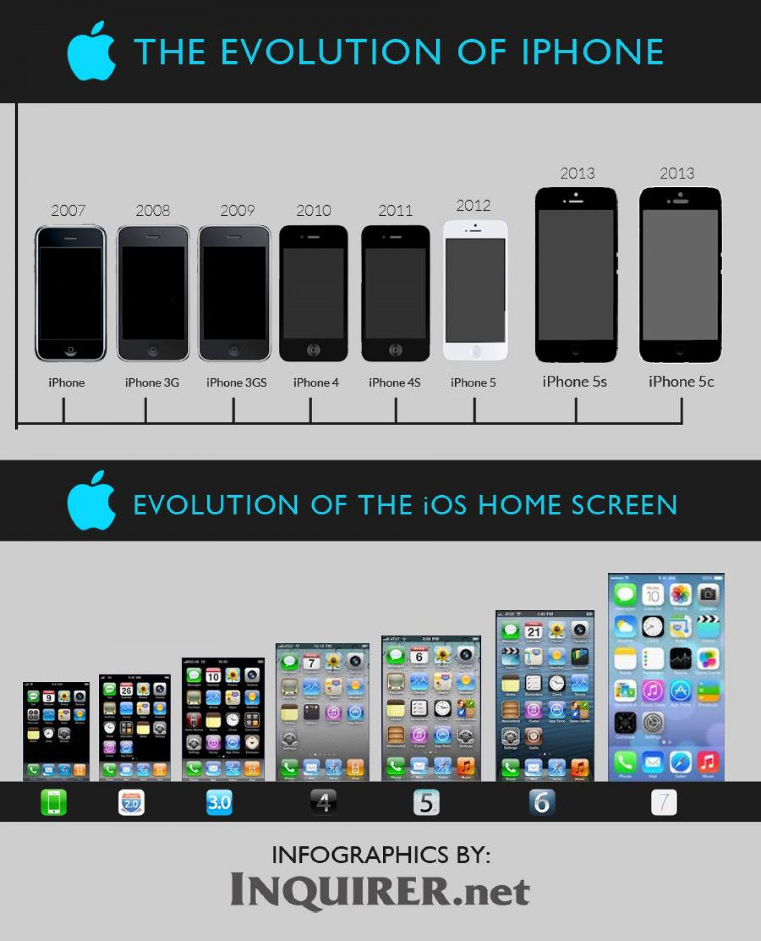 The evolution of IPhone Infographic