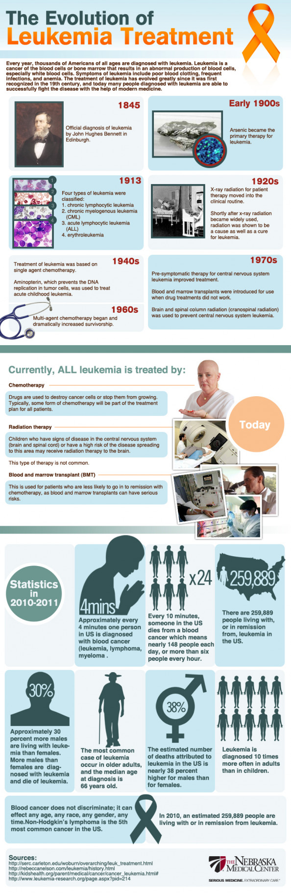 The Evolution of Leukemia Treatment Infographic