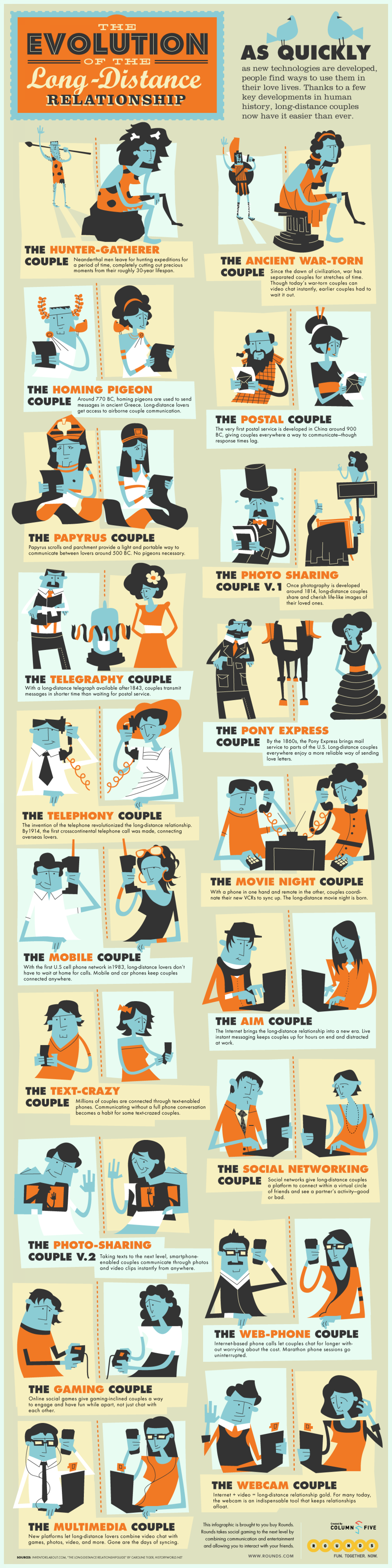 The Evolution of Long Distance Relationships Infographic