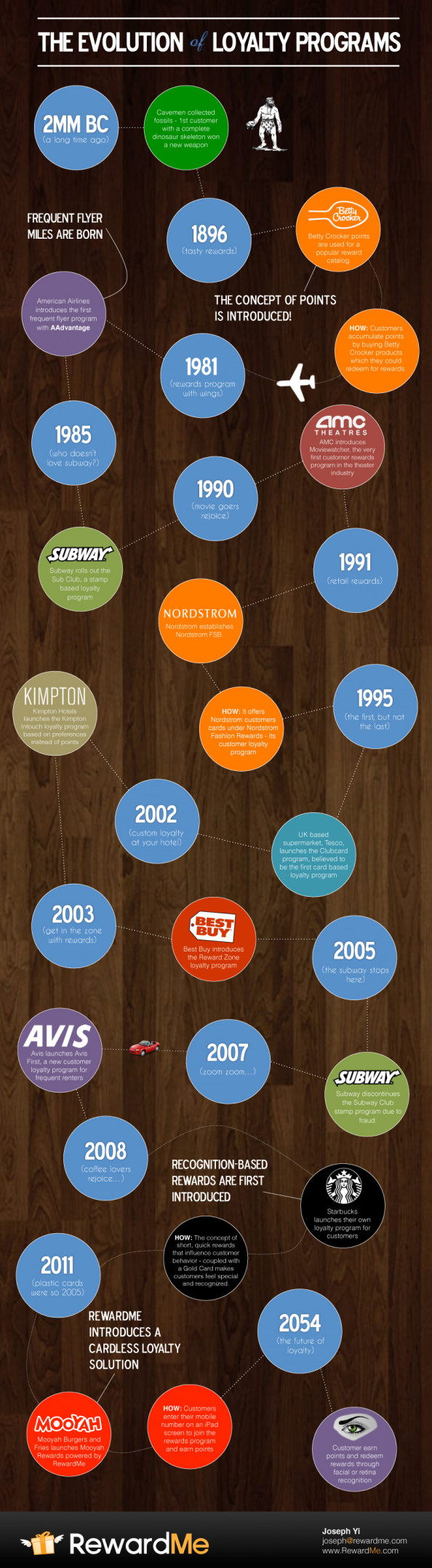 The Evolution of Loyalty Programs Infographic