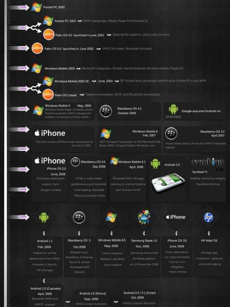 The Evolution of Mobile Operating Systems Infographic