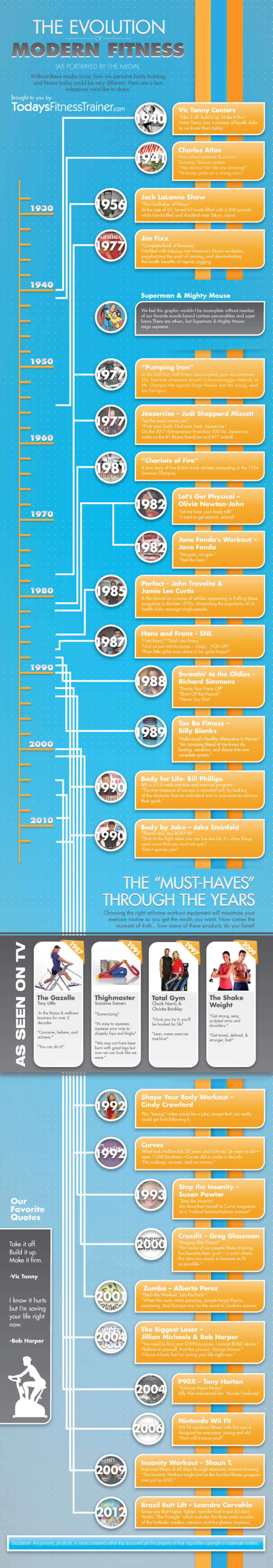 The Evolution of Modern Fitness Infographic