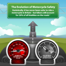 The Evolution of Motorcycle Safety Infographic