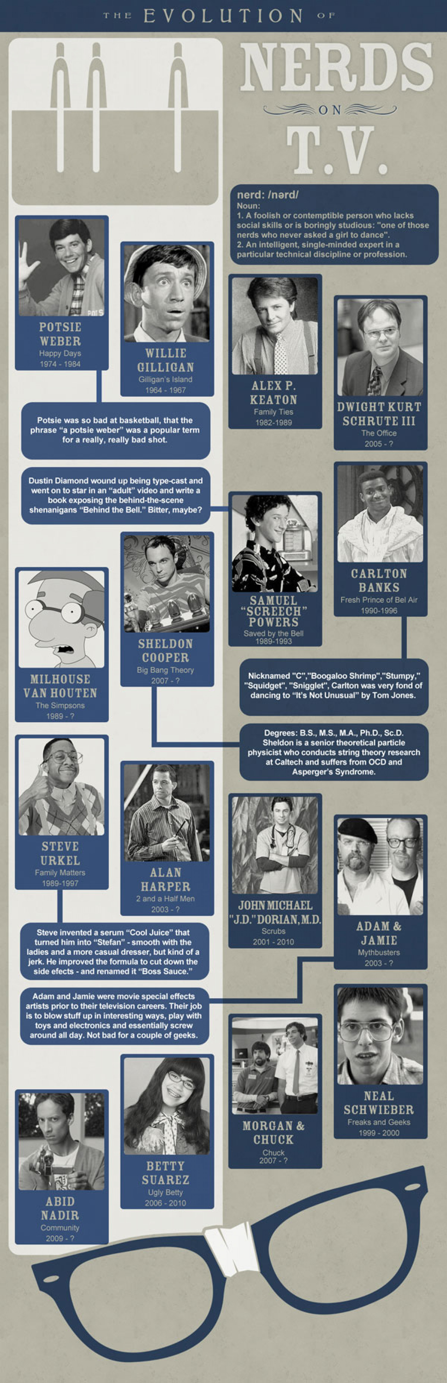 The Evolution of Nerds on TV Infographic
