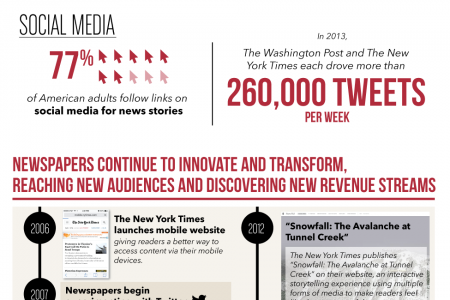 The Evolution of Newspaper Innovation Infographic