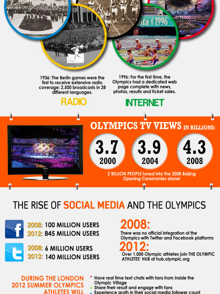 The Evolution of Olympic Coverage  Infographic