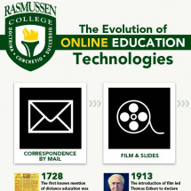 The Evolution of Online Education Technologies Infographic