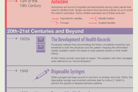 The Evolution of Patient Safety Infographic