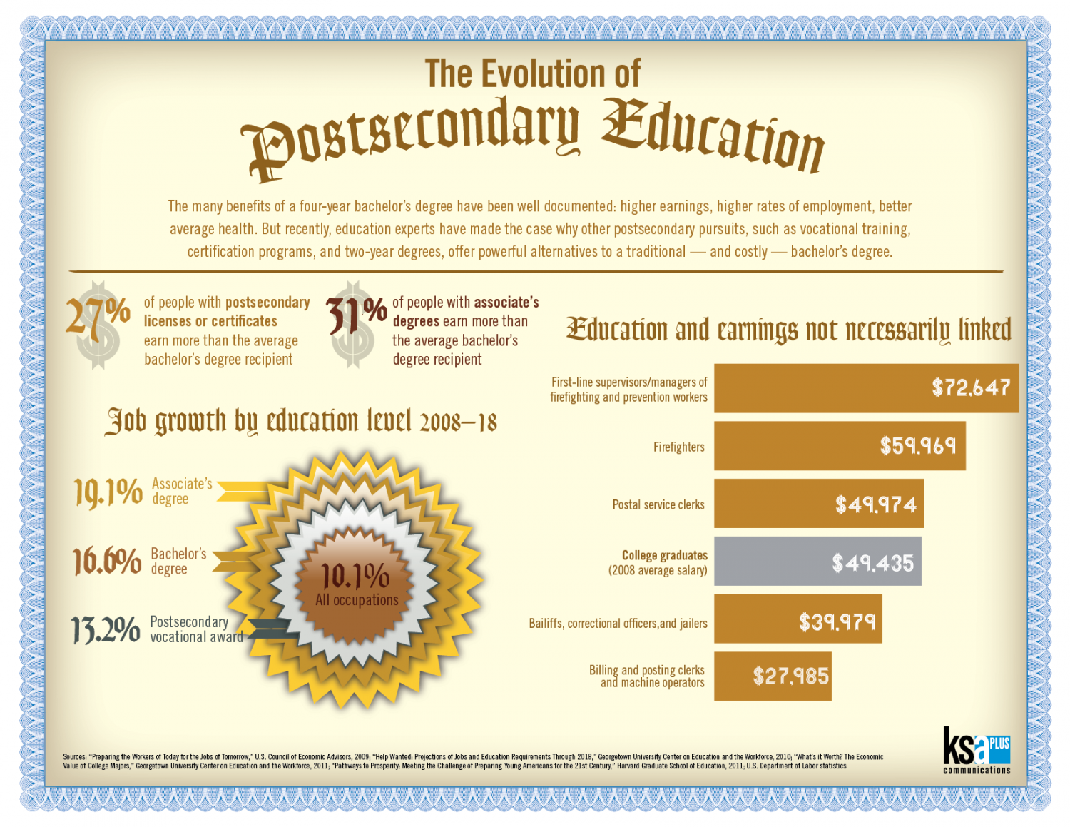The Evolution of Postsecondary Education Infographic