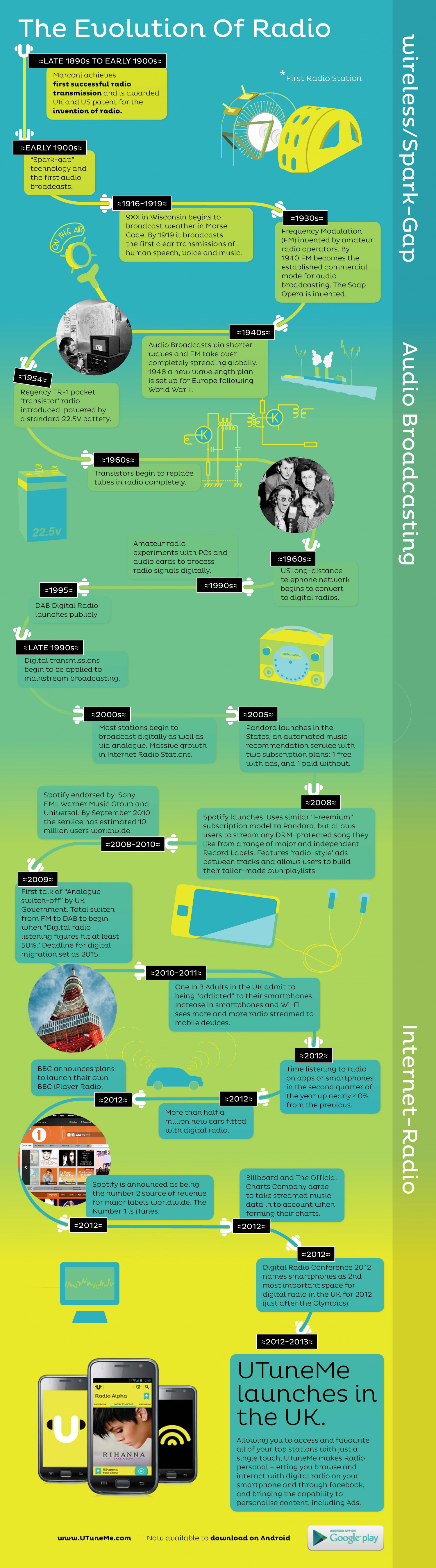 The Evolution Of Radio Infographic