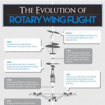 The Evolution of Rotary Wing Flight Infographic