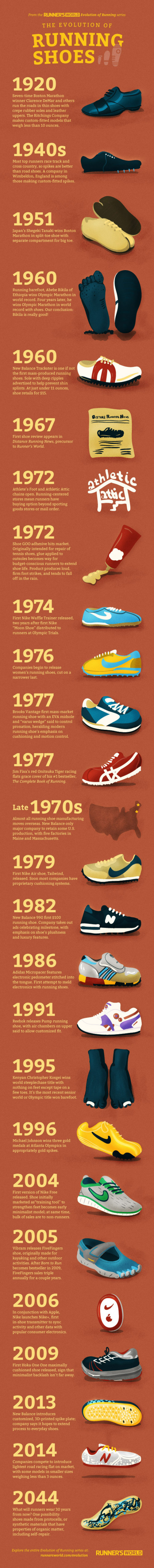 The Evolution of Running Shoes