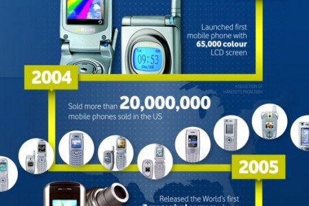 The Evolution of Samsung Infographic