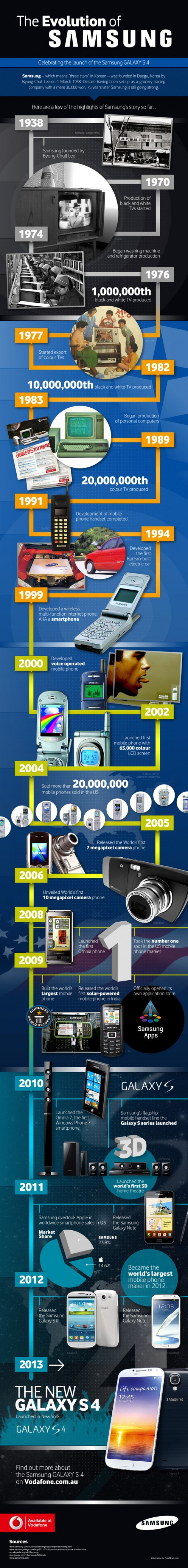 Evolution Of Samsung Then And Now [INFOGRAPHIC]