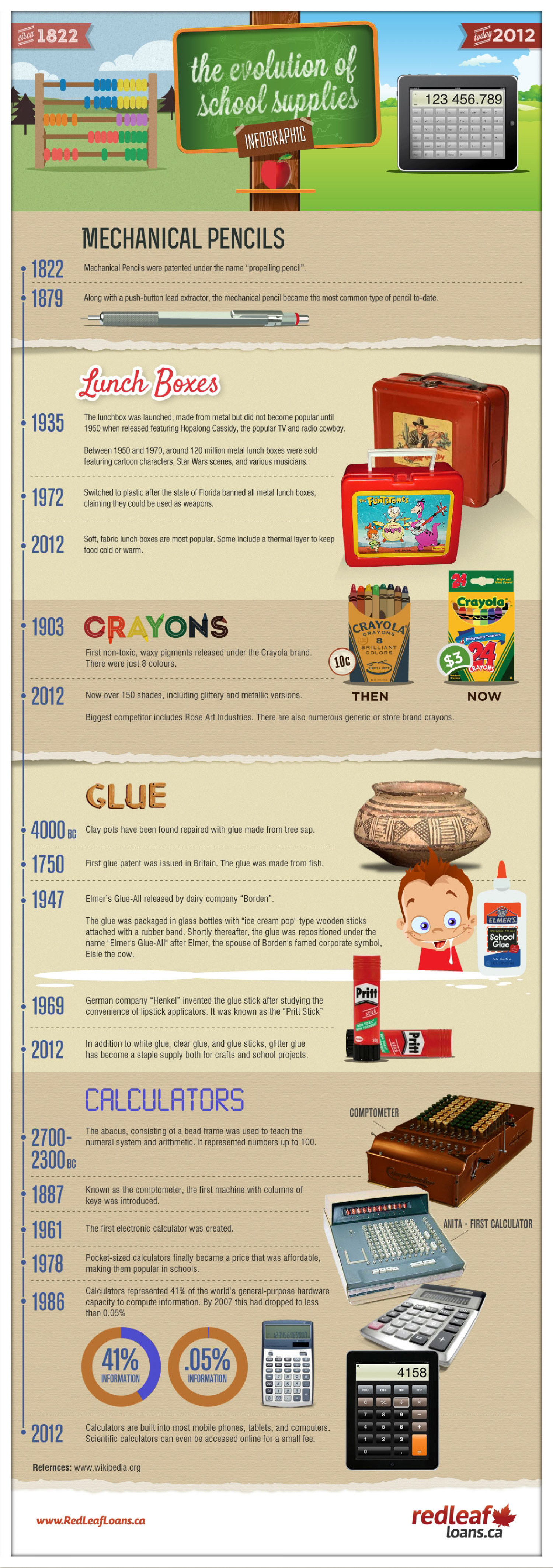 The Evolution of School Supplies Infographic