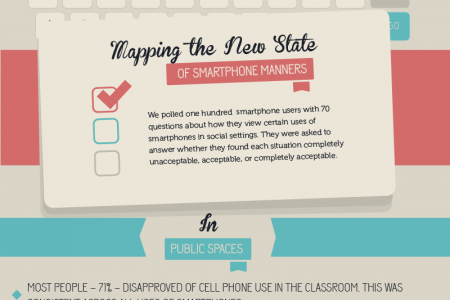 The Evolution of Smartphone Etiquette Infographic