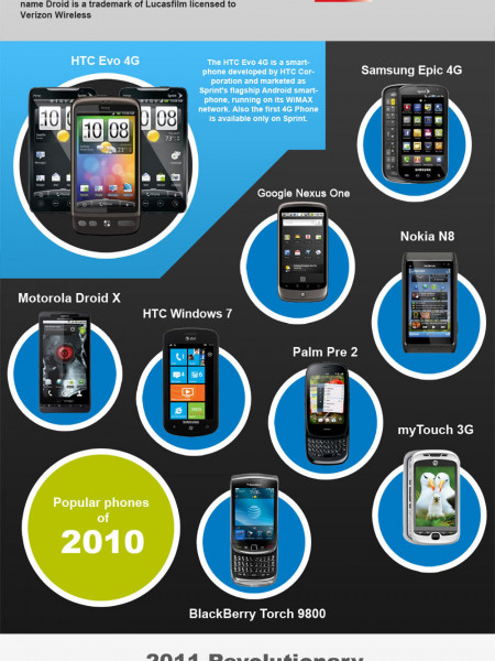 The evolution of Smartphones from the genesis Infographic