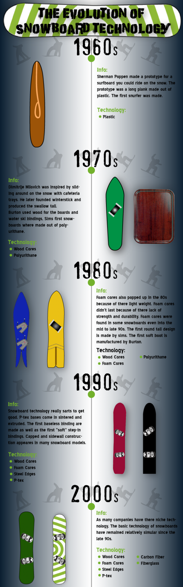 The Evolution of Snowboard Technology Infographic
