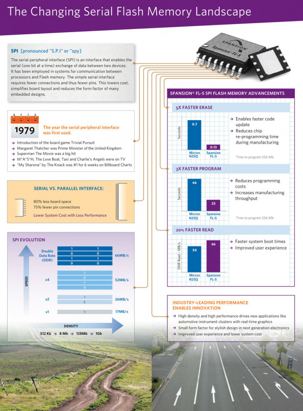 The Evolution of SPI Flash Memory Infographic