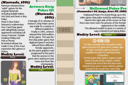 The Evolution of Strip Poker Video Games Infographic