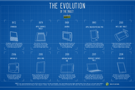 The Evolution of Tablets Infographic Infographic