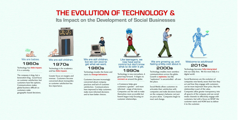 The Evolution of Technology & Its Impact on the Development of Social Businesses Infographic