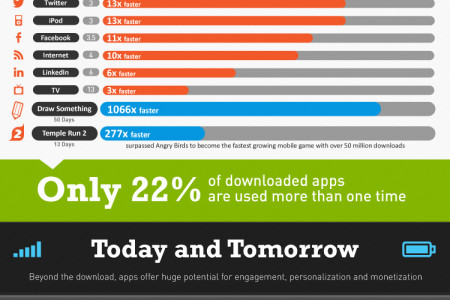 The Evolution of the Almighty App Infographic