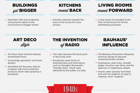The Evolution of The American Household's Living Room Infographic
