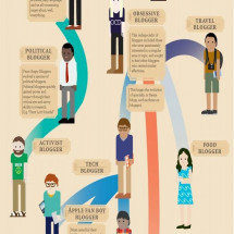 The Evolution Of The Blogger Infographic