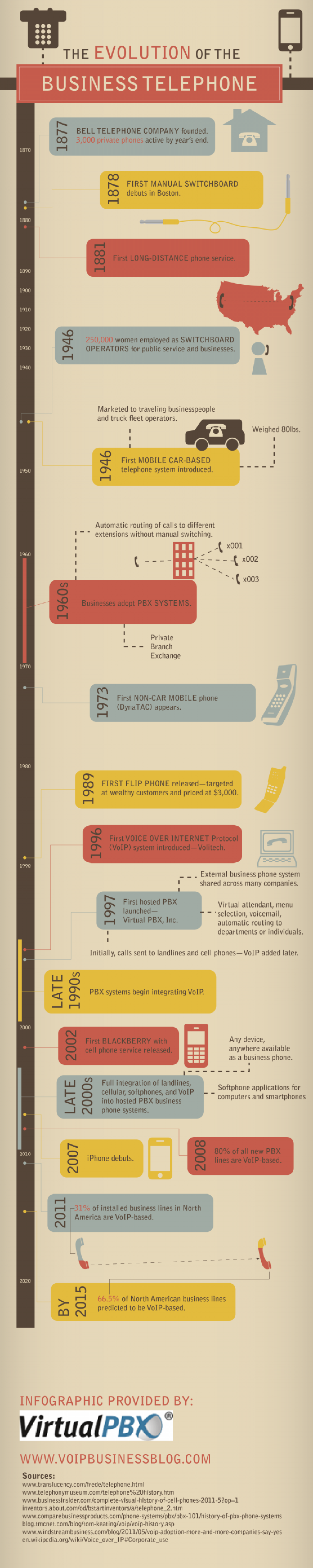 The Evolution of the Business Telephone Infographic