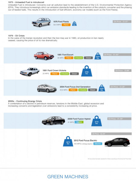 The Evolution of the Car: From Model T to EV Infographic