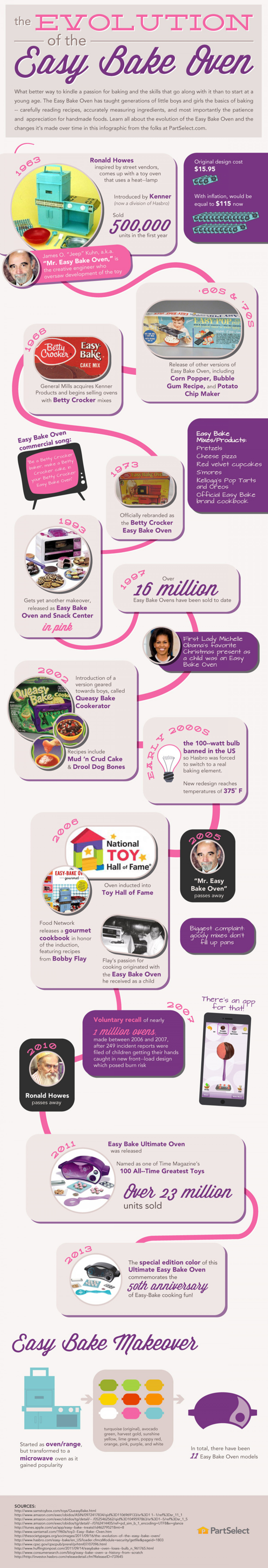 The Evolution of the Easy Bake Oven Infographic