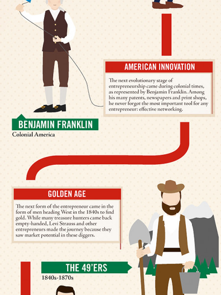 The Evolution Of The Entrepreneur Infographic
