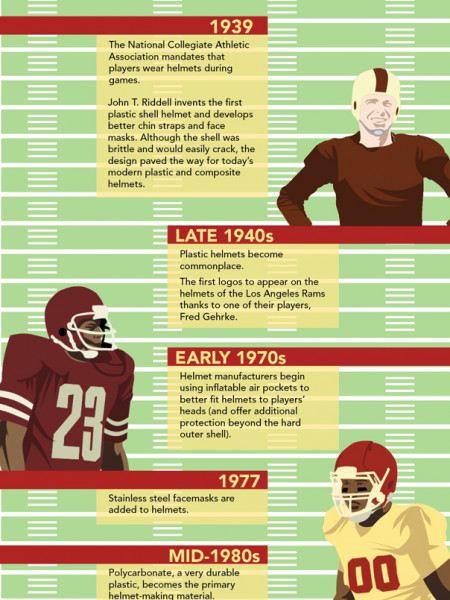 The Evolution of the Football Helmet Infographic