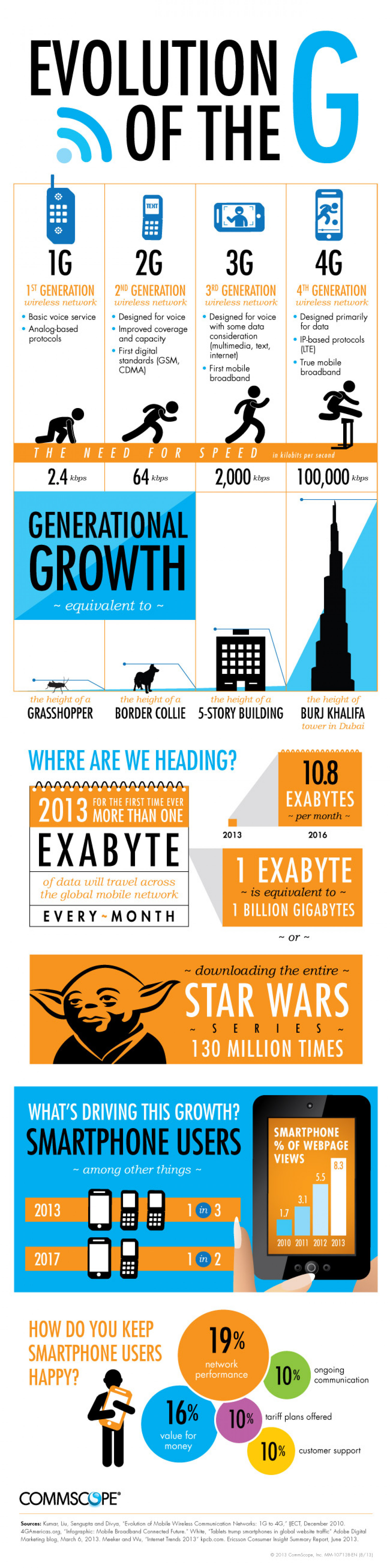 The Evolution of the G Infographic