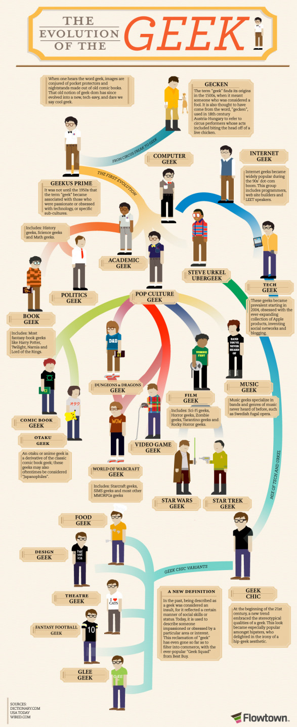 How the geek evolved?