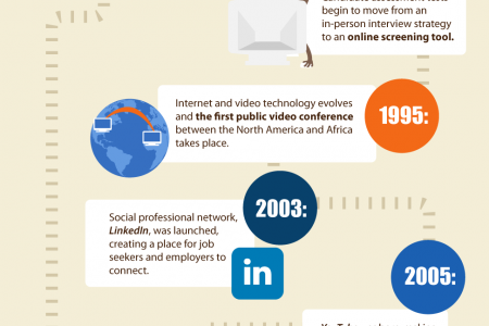 The Evolution of the Job Interview Infographic