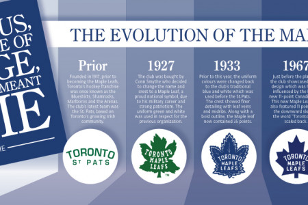 The Evolution of The Maple Leaf Logo Infographic