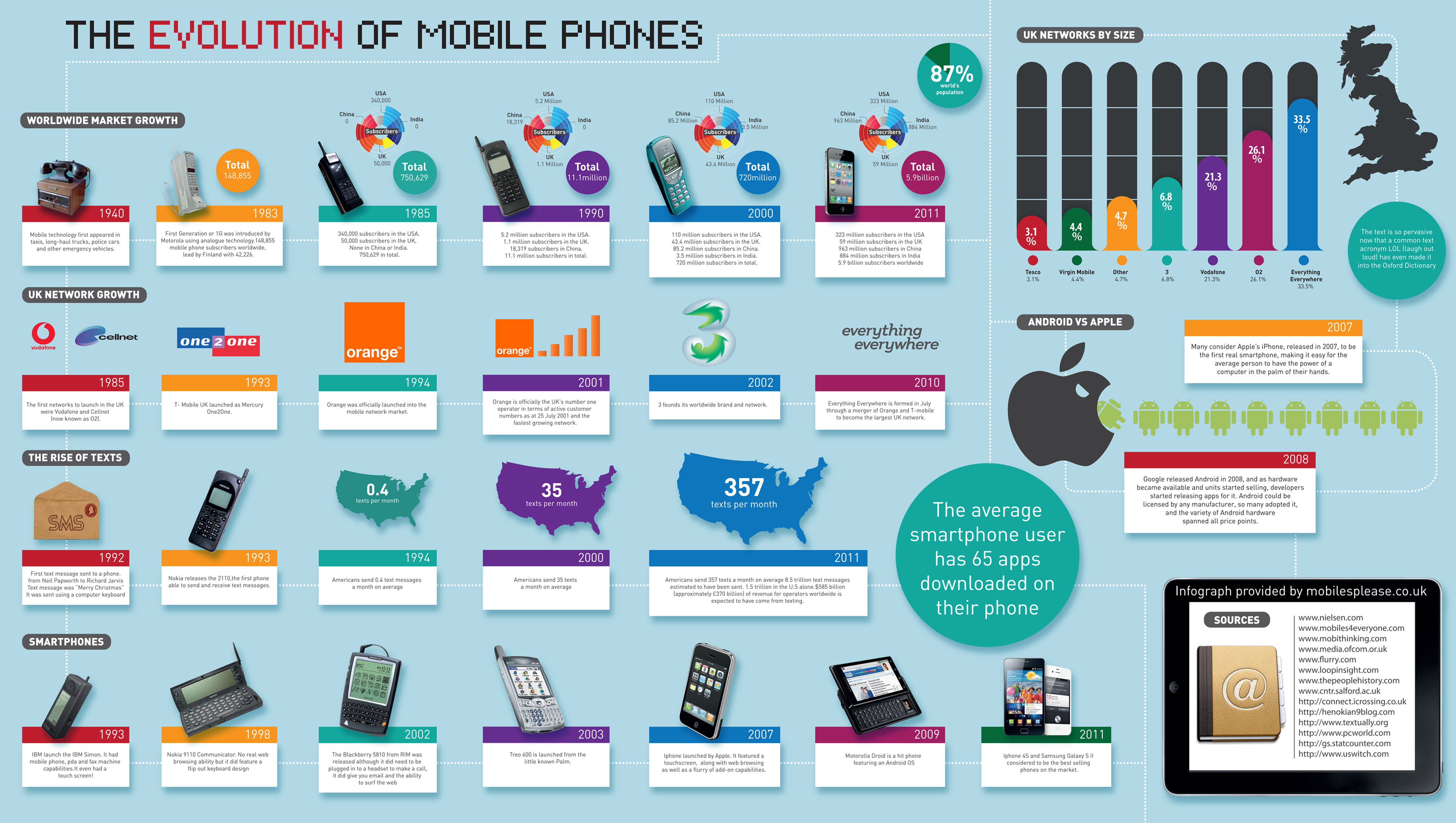 marketing in the mobile phone industry essay With 90 percent of americans using cell phones  here with some answers about how to segment and target consumers through mobile marketing are industry sector.