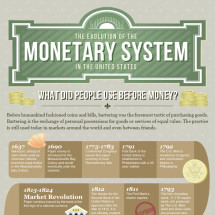 The Evolution of the Monetary System Infographic