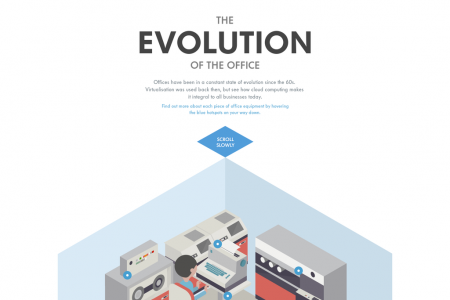 The Evolution of the Office Infographic