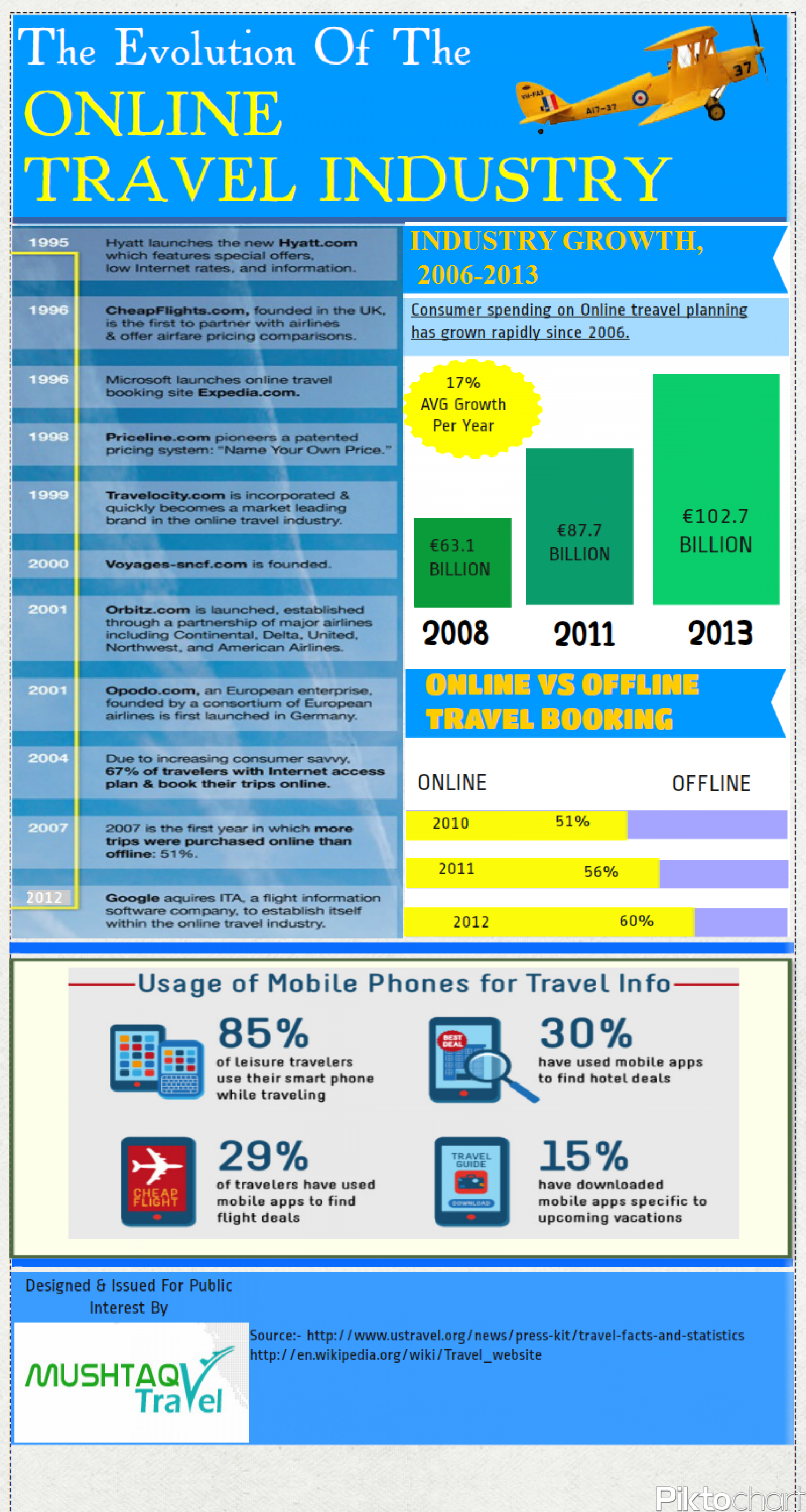 The Evolution Of The online travel industry Infographic