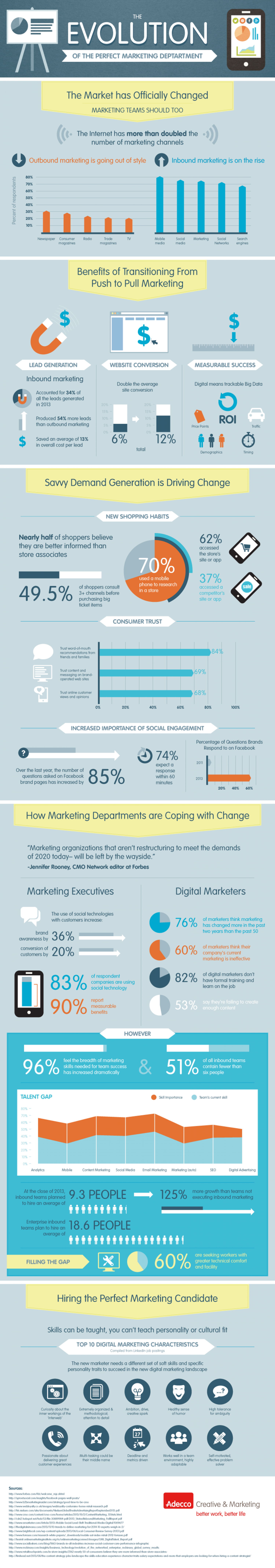 Infographic - Evolution Of The Marketing Department
