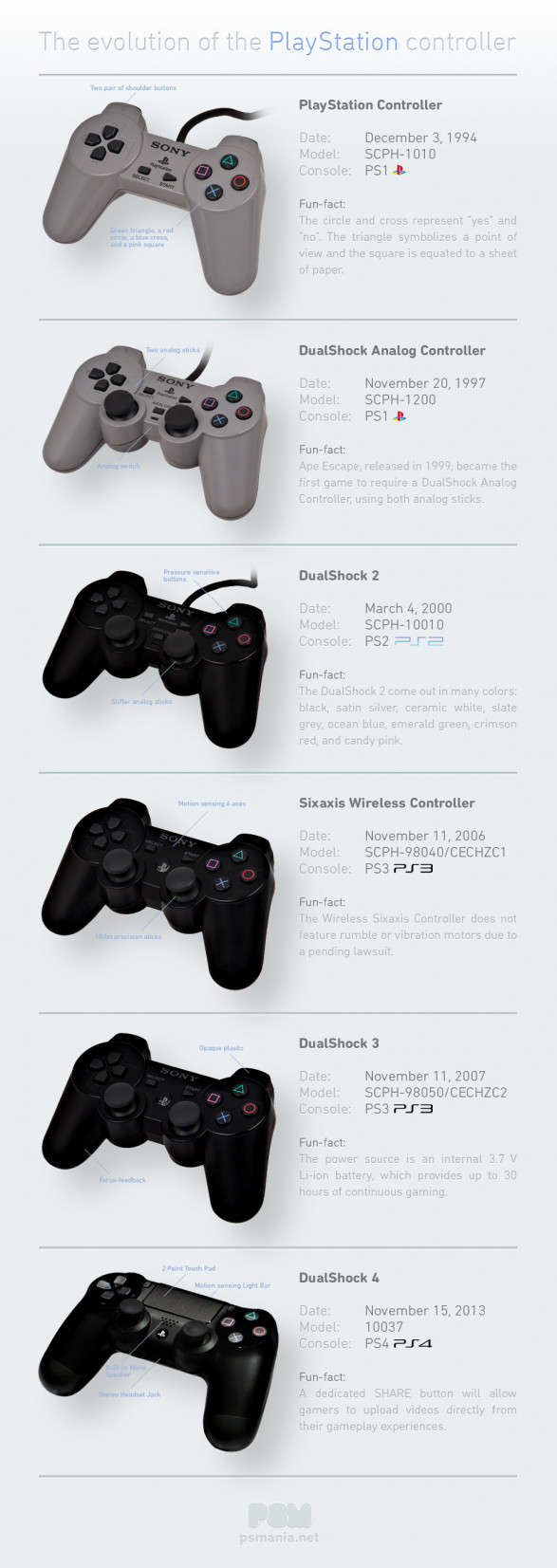 evolution de la manette Playstation
