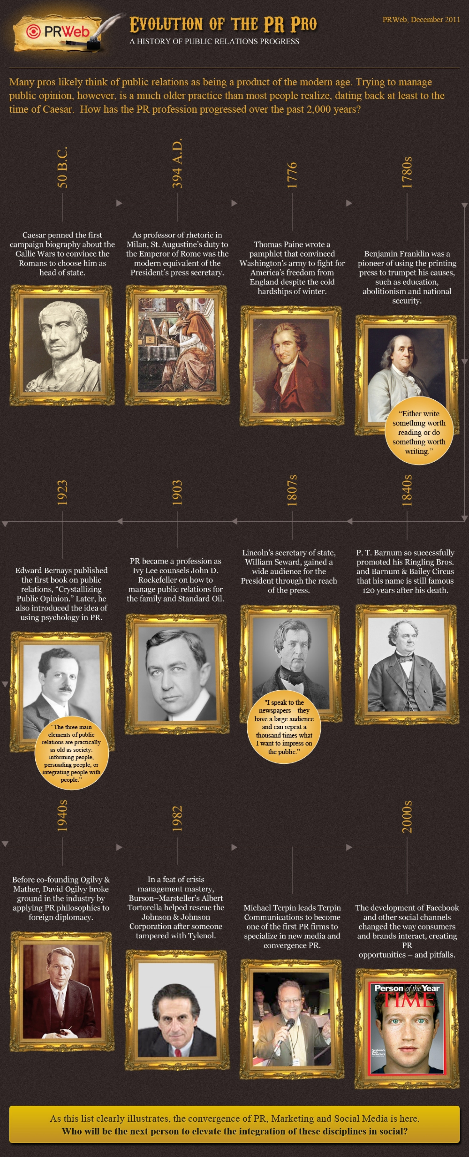 The Evolution of the PR Pro Infographic
